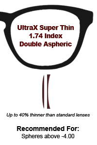 1.74 UltraXSuper Thin Double Aspheric Lenses