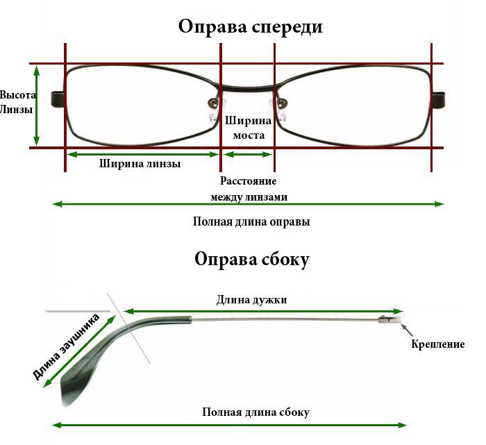 Размеры оправы