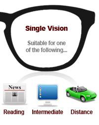 Single Vision Use